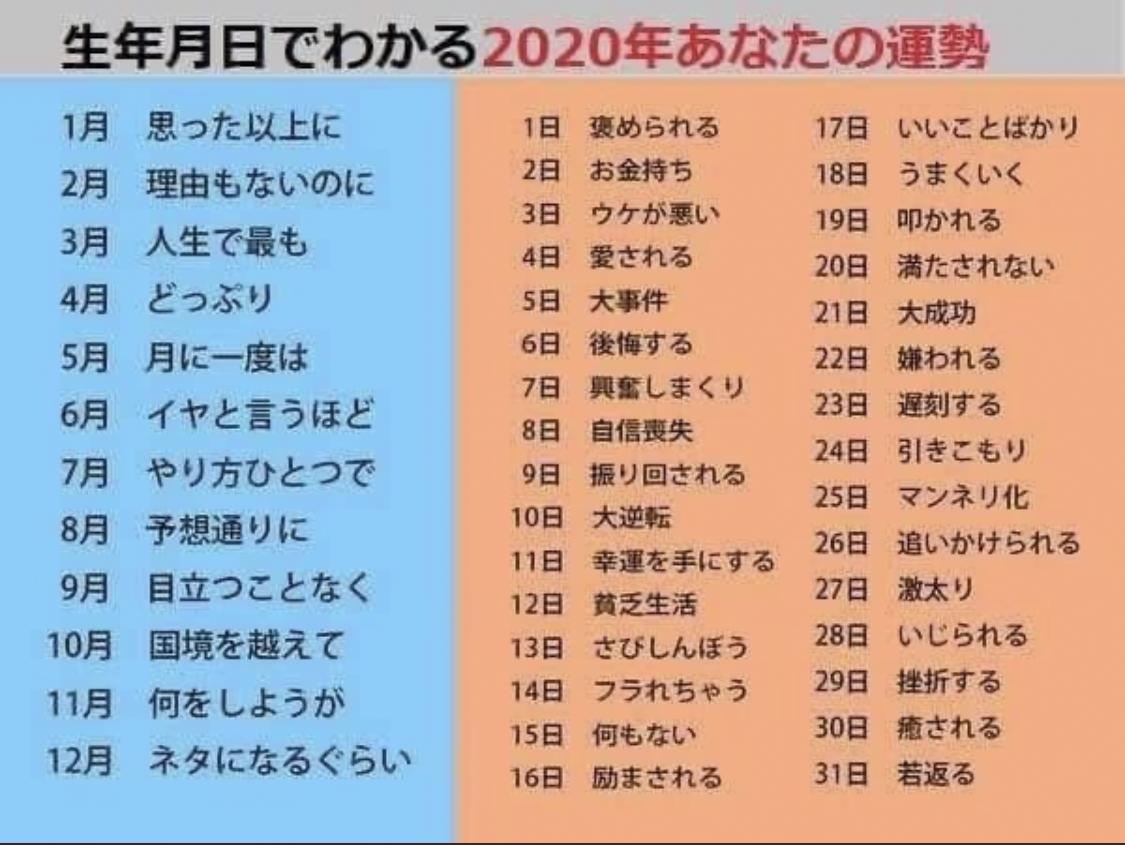 月 占い 2020 日 生年